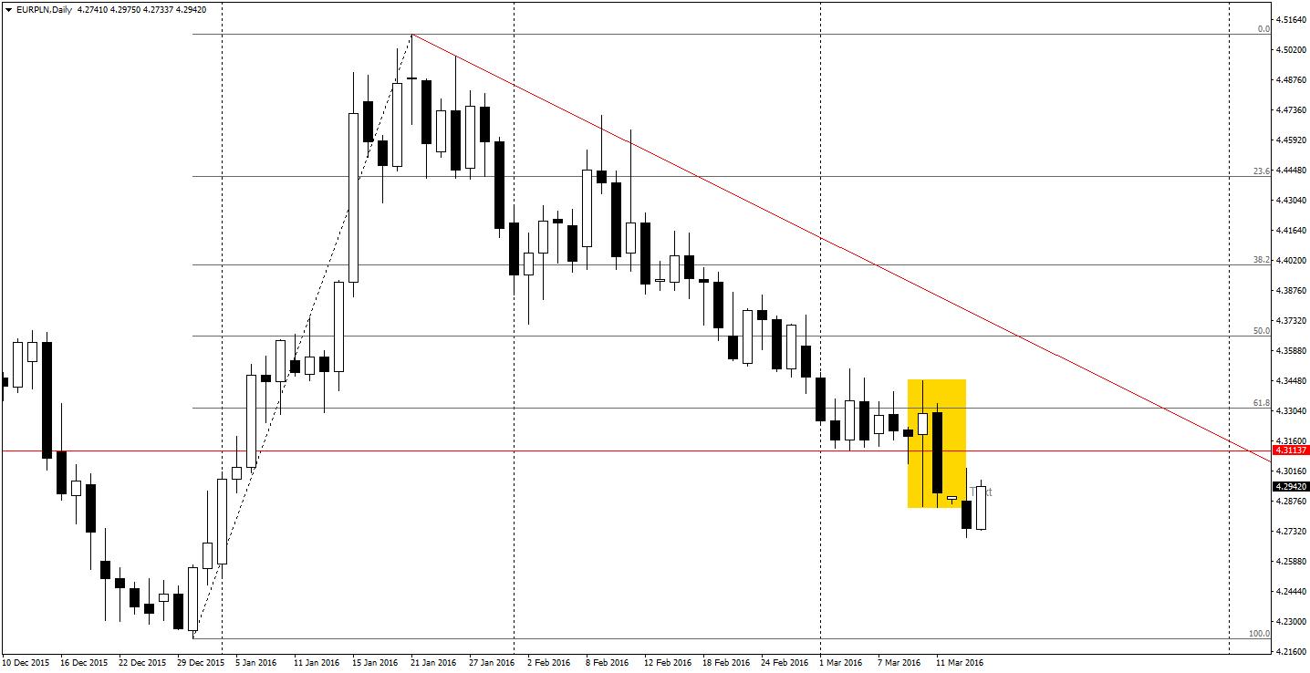 EUR/PLN na wykresie dziennym