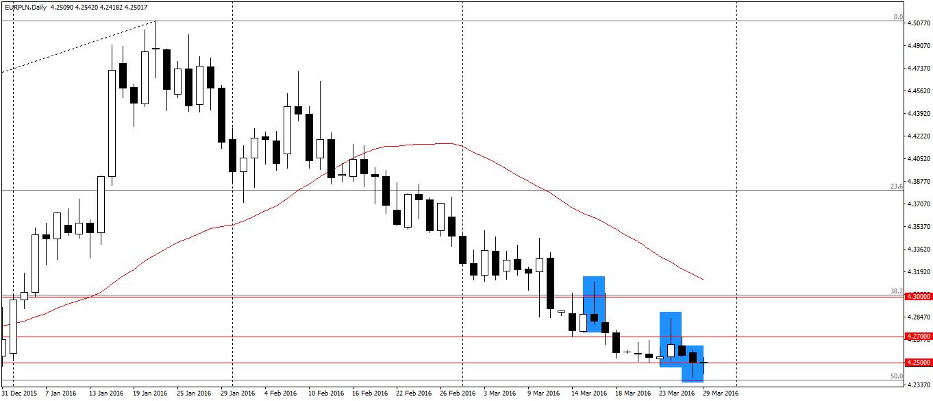 Dwa przeciwne pin bary na notowaniach EUR/PLN D1