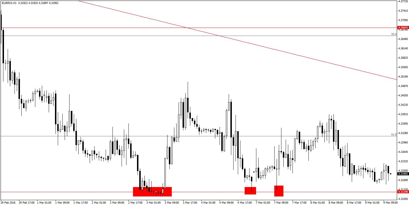 Wykres godzinny EUR/PLN