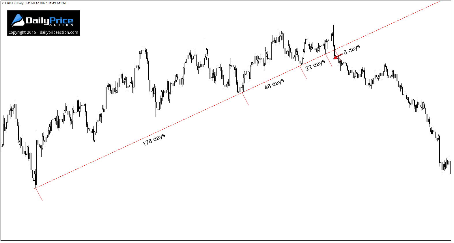 EURUSD-more-frequent-retests