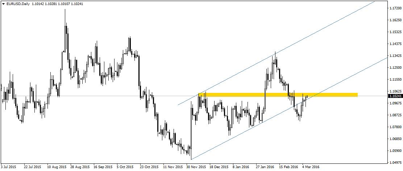 EUR/USD ponownie testuje strefę oporu w rejonie 1,1030