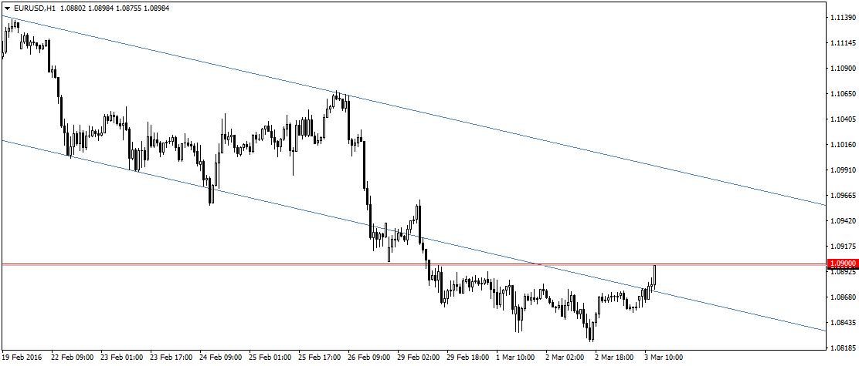 Lepsze dane, lepsze prognozy a EUR/USD rośnie? Commerzbank zaleca cierpliwość, a my w tym czasie obserwujemy poziom 1,09 i szukamy oznak słabości.