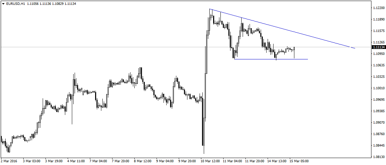Okolice 1,1080 już trzykrotnie zatrzymywały sprzedających EUR/USD. Poniżej, czerwoną linią zaznaczono kolejne, silniejsze wsparcie.