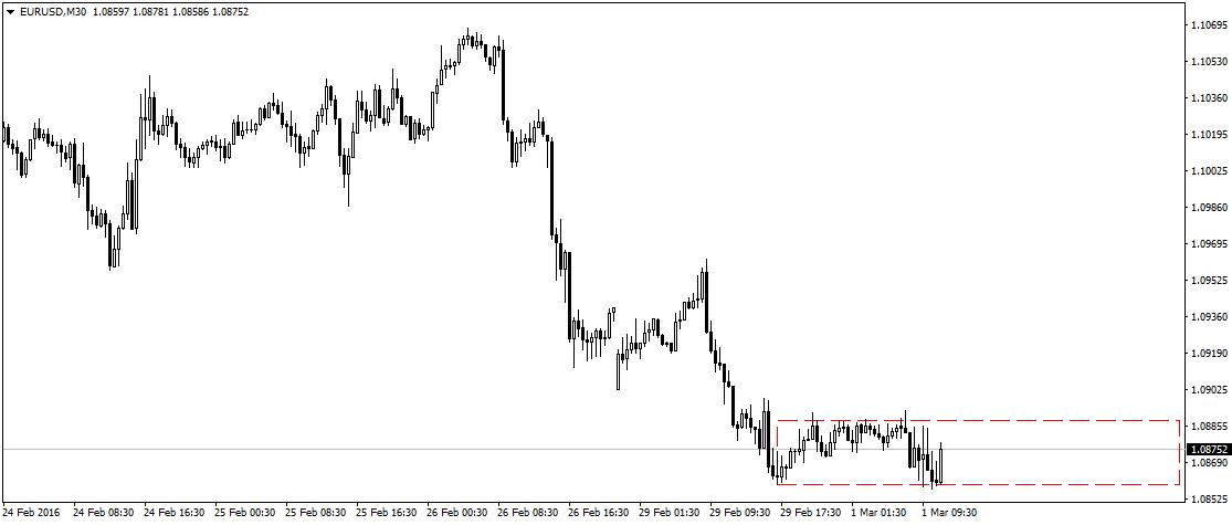 EUR/USd w tej chwili znajduje się mniej więcej po środku przedziału w którym pozostaje od wczorajszego wieczora. Czekamy na dane z Ameryki.