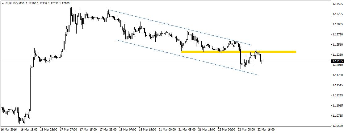 Na wykresie EUR/USD zbliżamy się do wsparcia na poziomie 1,1200. Czy ujrzymy tam reakcję kupujących?
