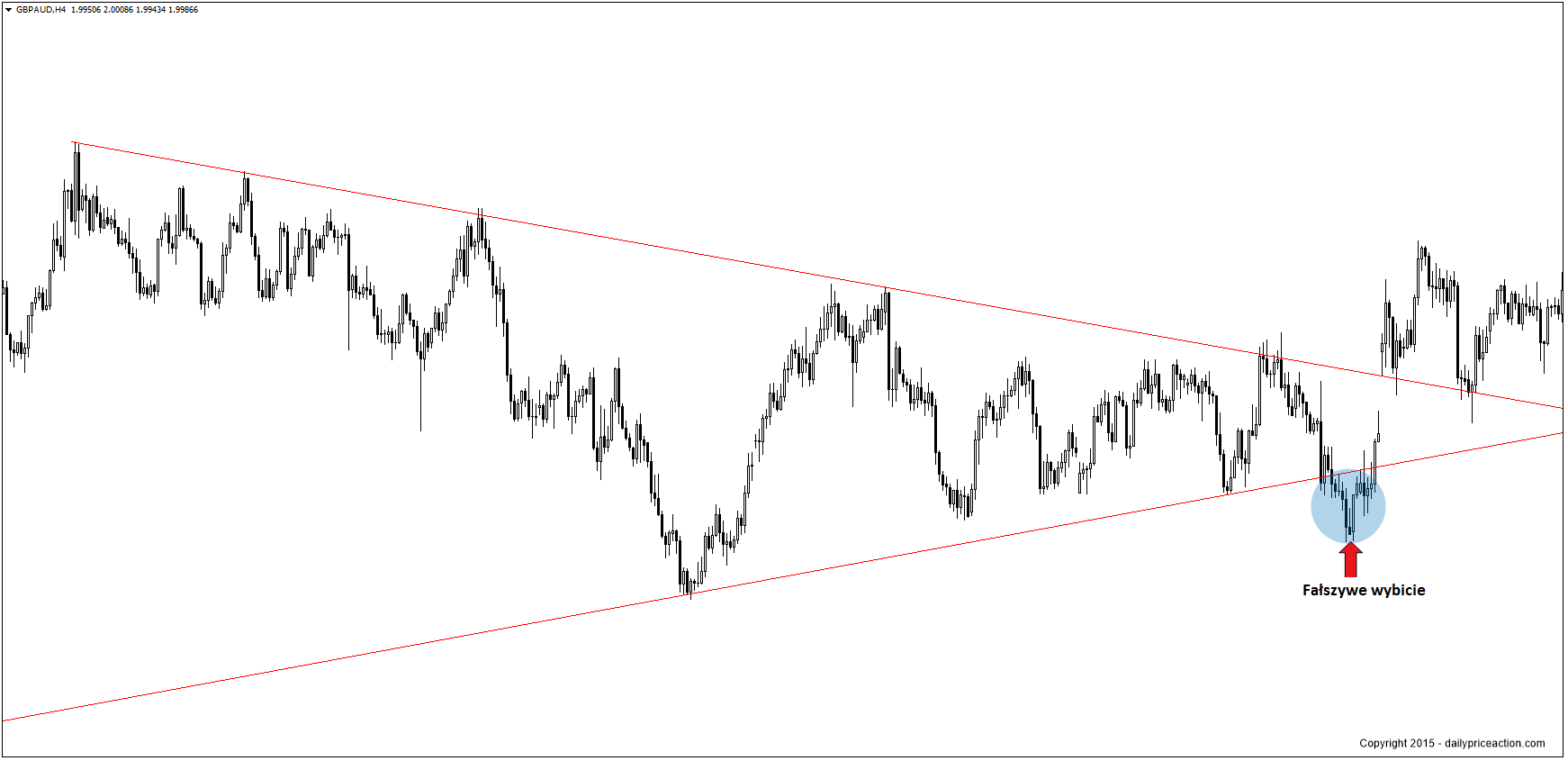 GBPAUD-wedge-pattern1