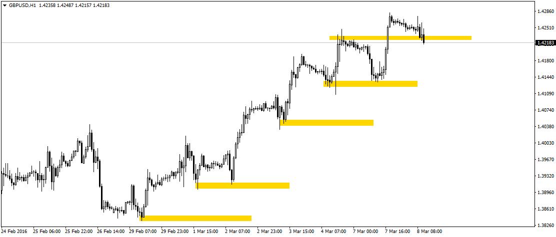 Jeśli byki nie przypuszczą szybko szturmu na GBP/USD, będziemy mogli mówić o zachwianiu się trwającego trendu. Warto obserwować parę podczas sesji amerykańskiej.