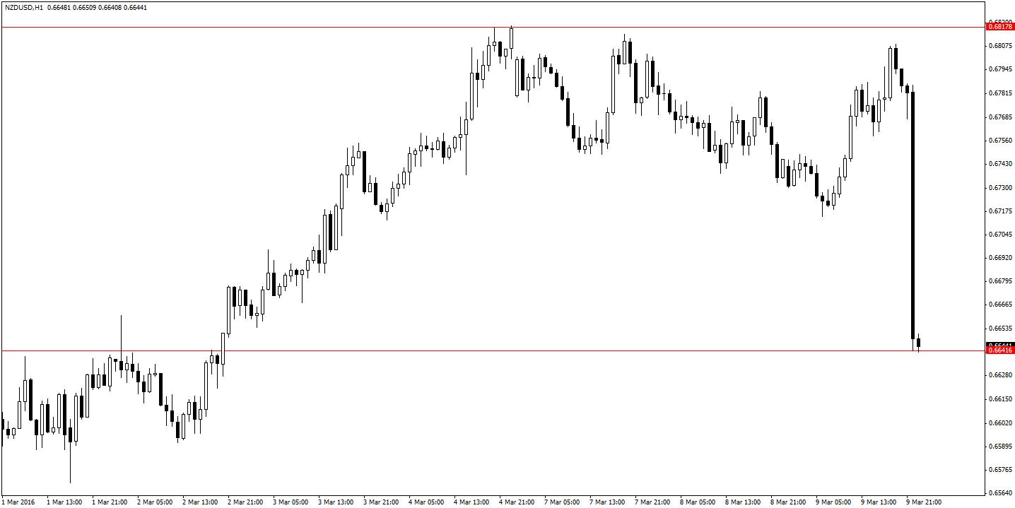 NZD/USD H1