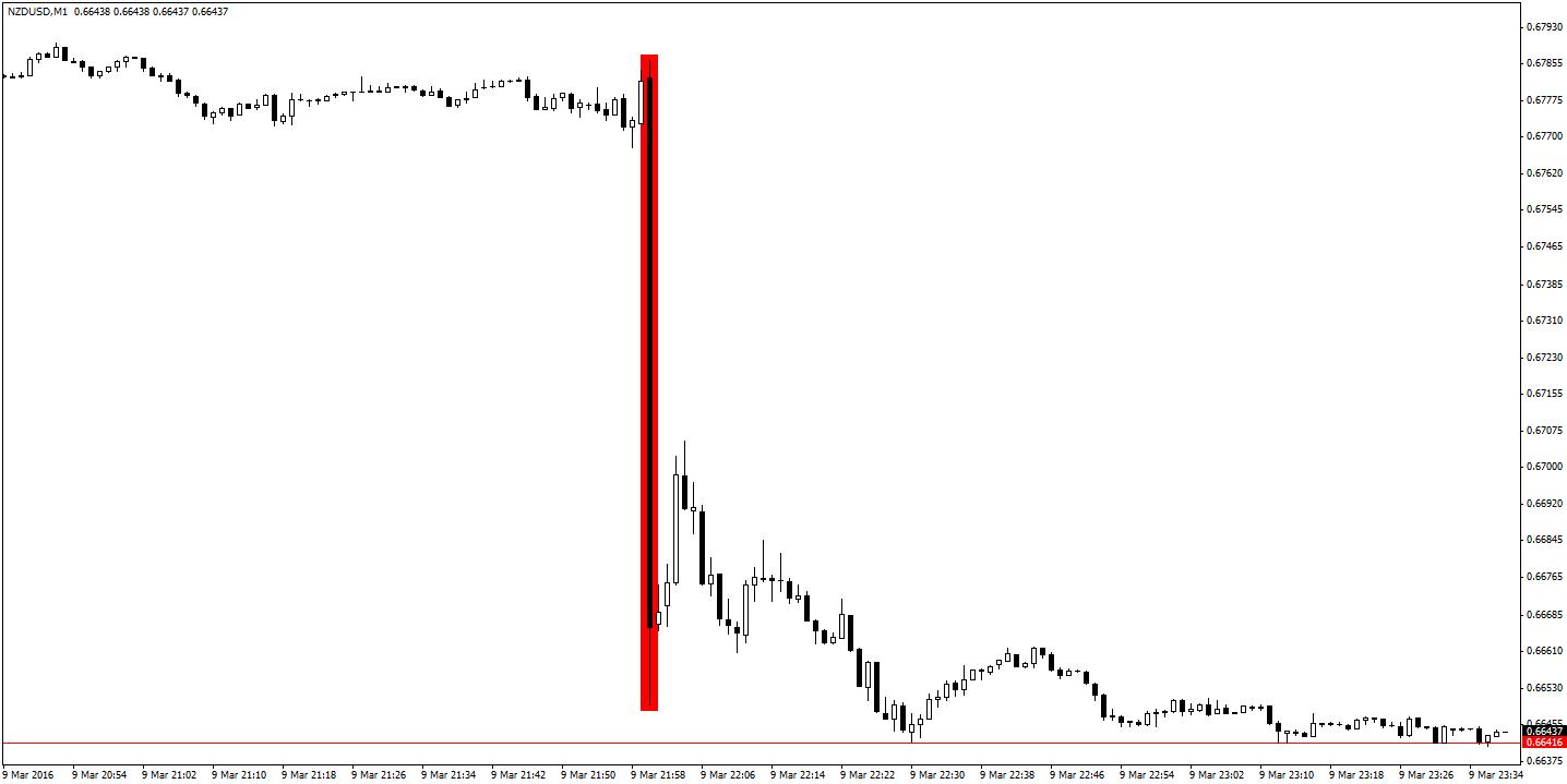 NZD/USD M1 - spadki w jednej minucie po decyzji