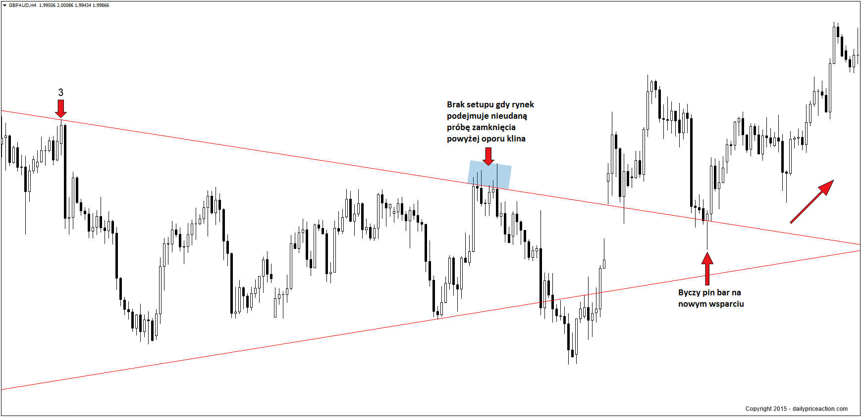 No-breakout-on-GBPAUD