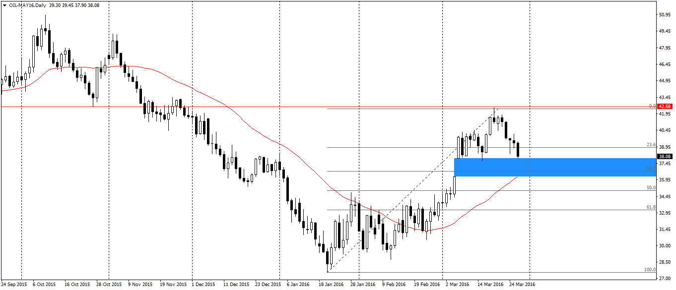 OIL-MAY16Daily
