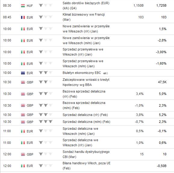 Kalendarz forex investing