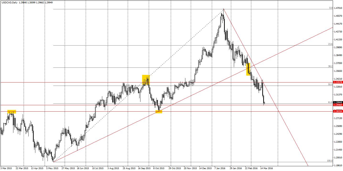 USD/CAD zatrzynmał się w czwartek na wysokości 1.2946, gdzie przebiega również 61.8% zniesienia Fibonacciego (impuls wzrostowy od maja do końca 2015 roku). Jeżeli cena w tym miejscu nie odbije, to kawałek niżej znajduje się kolejne istotne wsparcie – szczyty z marca ubiegłego roku i dołki z października na wysokości 1.2833. Byki na CAD mają więc sporo poziomów do pokonania, jednak dobre wyniki sprzedaży detalicznej i CPI z pewnością im pomogą.