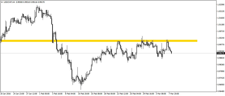 CHF umacnia się wobec USD - czyżby to była okazja do sprzedaży franka zgodnie z wczorajszymi zaleceniami Credit Agricole?