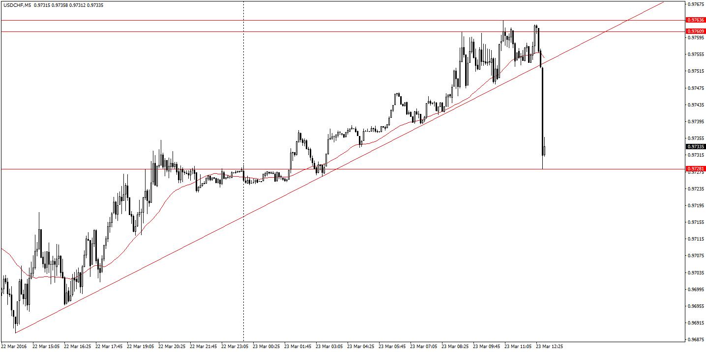Reakcja USD/CHF po publikacji szwajcarskich danych