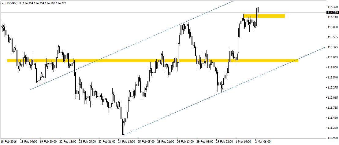 USD/JPY zaczyna dzisiejszy dzień sporą świecą popytową.