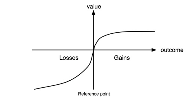 dlaczego przetrzymujemy straty i ucinamy zyski