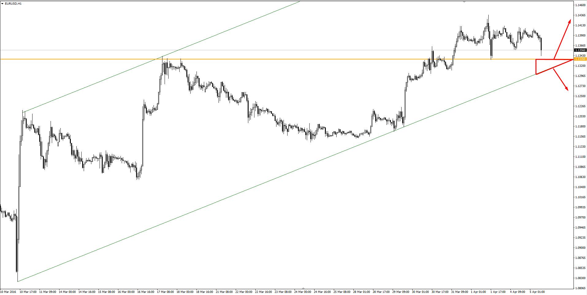 Wyznaczanie linii trendu forex