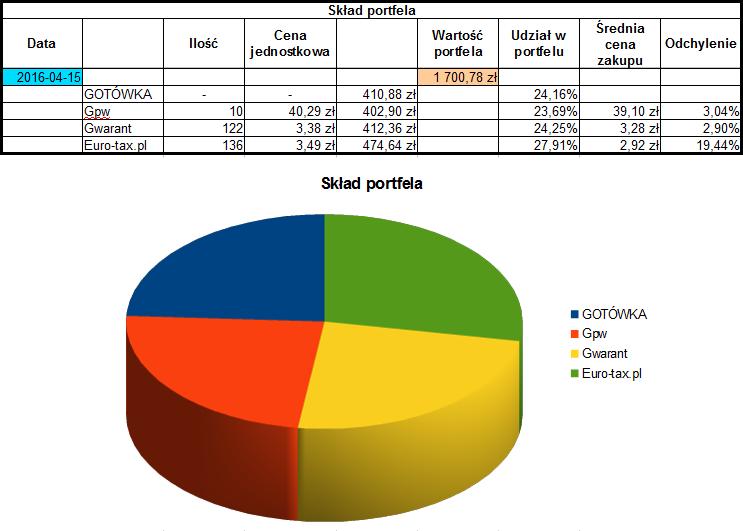 Skład portfela dywidendowego