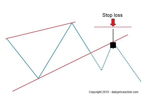 Bearish-rejection-on-rising-wedge
