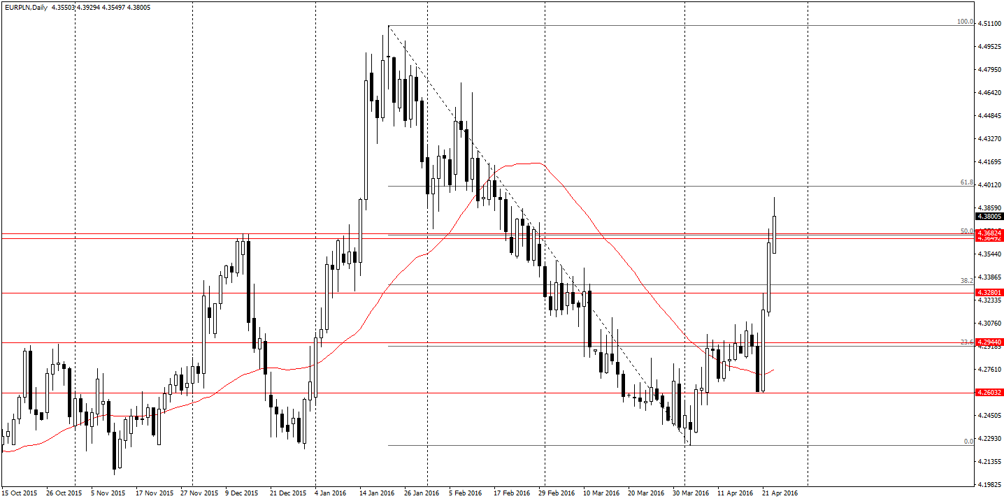 EUR/PLN D1 nad istotnym oporem
