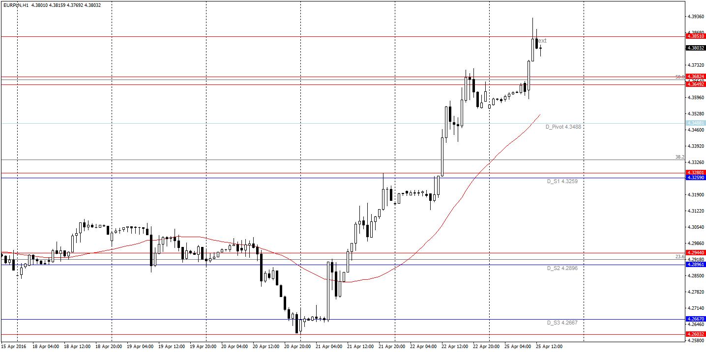 EUR/PLN H1 - cena zatrzymała się na PP R1. Szansa na korektę i re-test przebitego oporu od góry?