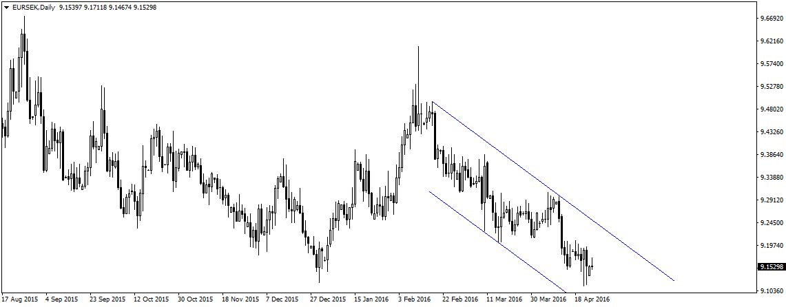 EUR/SEK, wykres D1