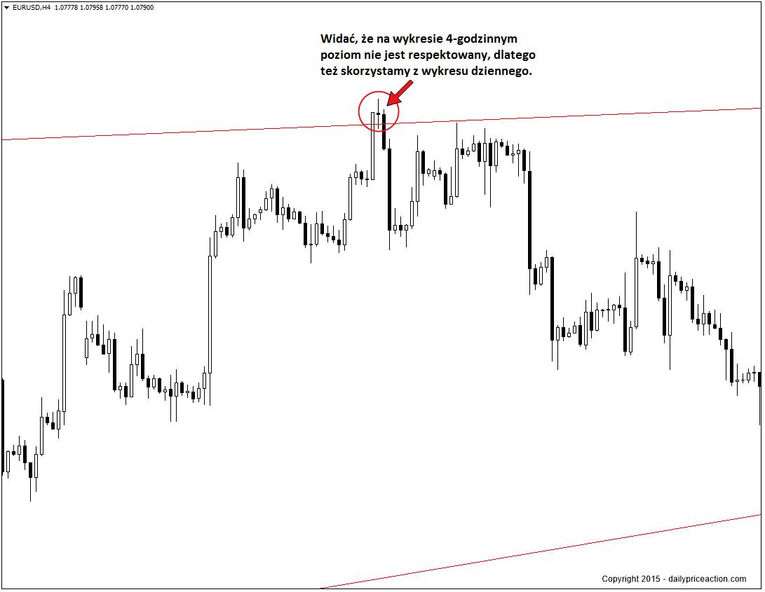 EURUSD-4-hour-chart