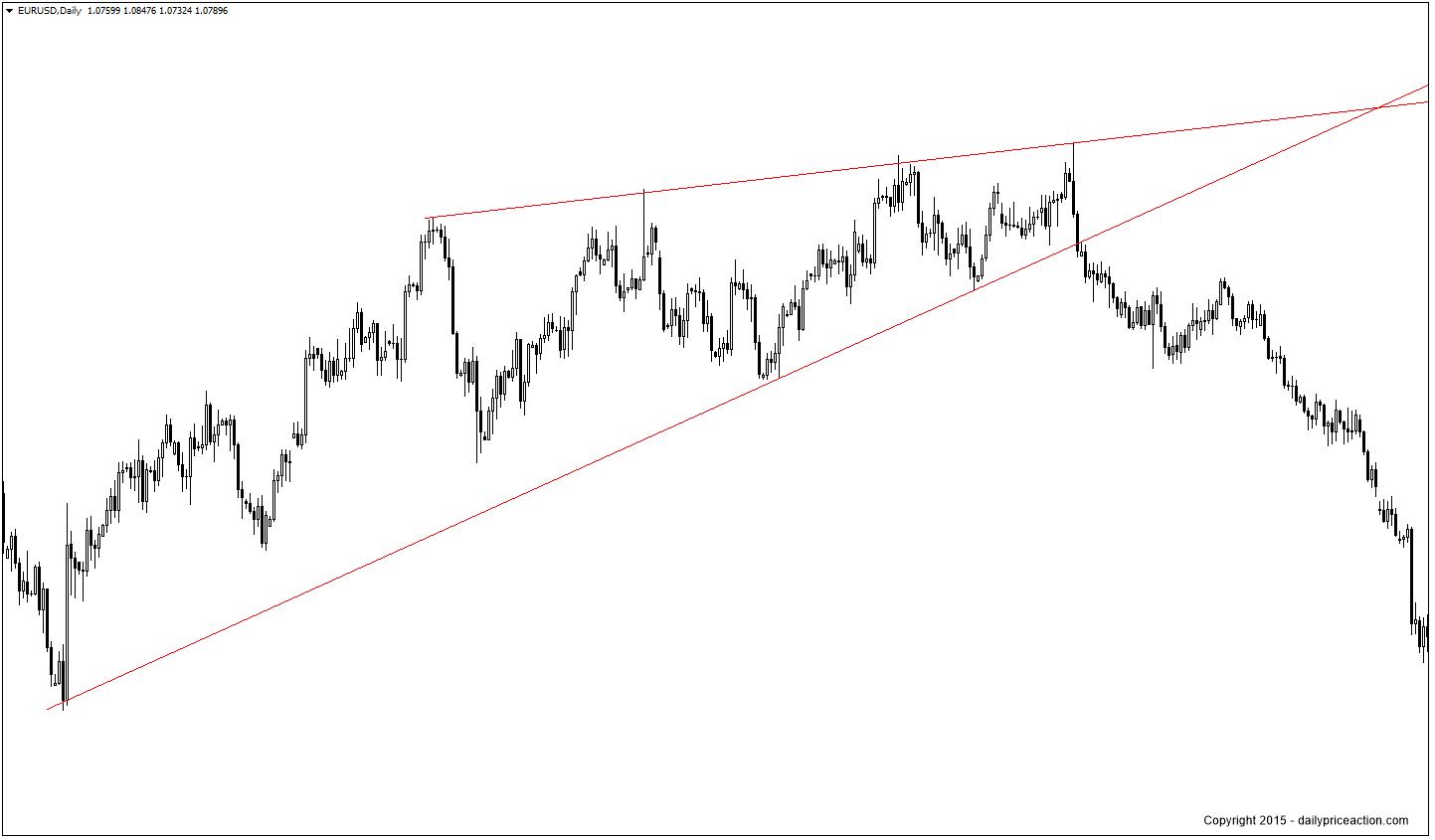 EURUSD-rising-wedge-pattern