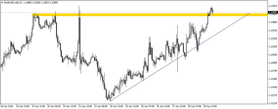 EUR/USD wybija ponad 1,1380 testując od góry poziom oporu/wsparcia w tamtych okolicach. Czy to zapowiedź longów w ostatnim dniu handlowym tygodnia?