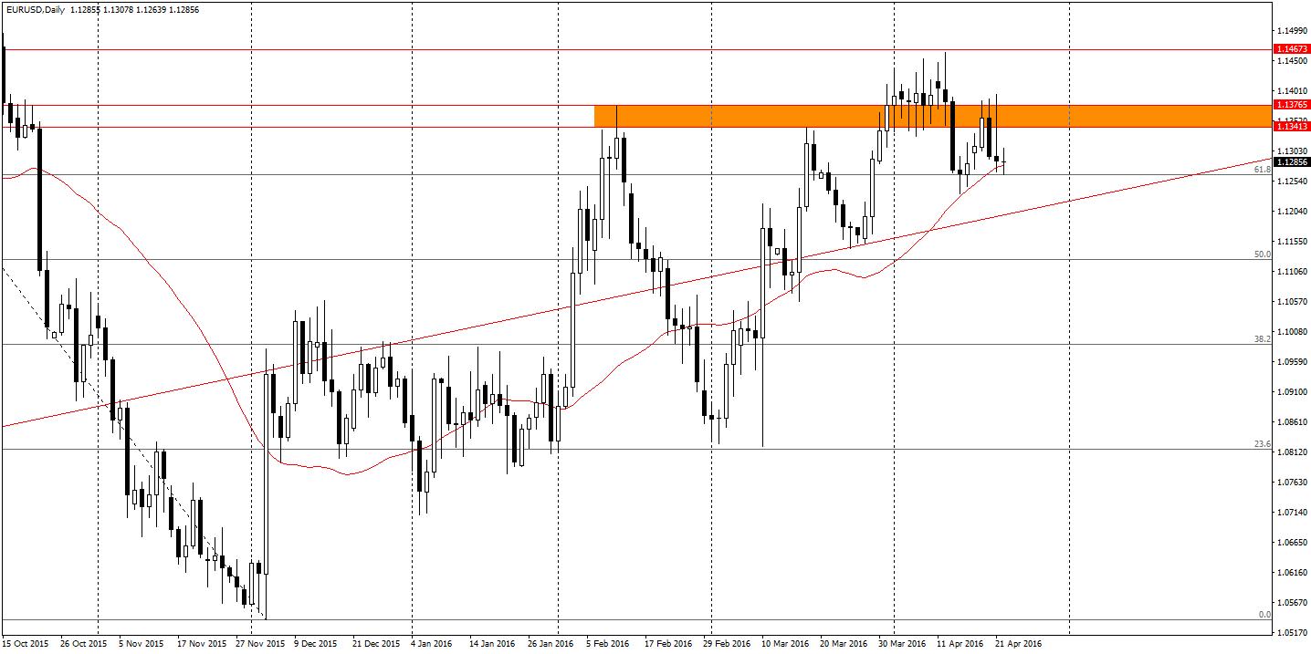EUR/USD D1 - pin bar będący pokłosiem czwartkowego posiedzenia ECB