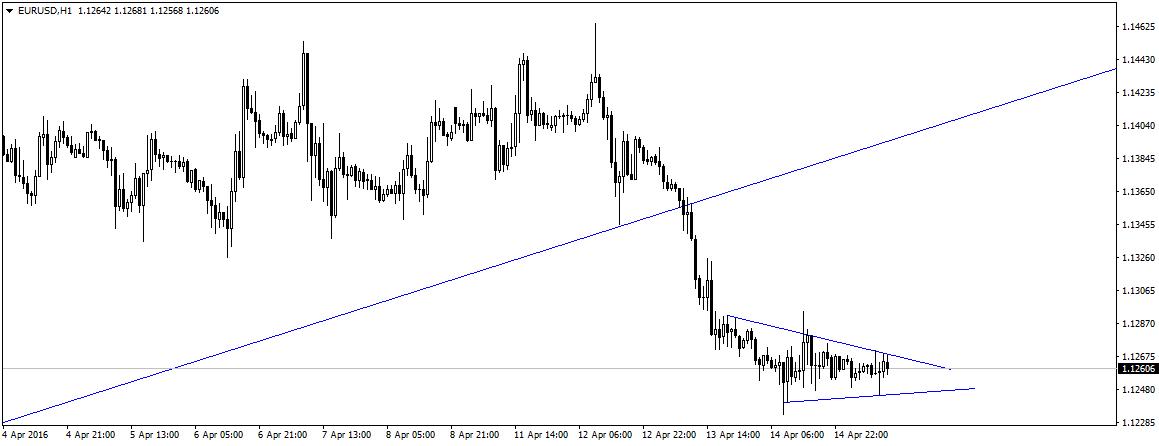 EUR/USD po środowym przebiciu linii trendu wzrostowego konsoliduje w okolicy 1,1260