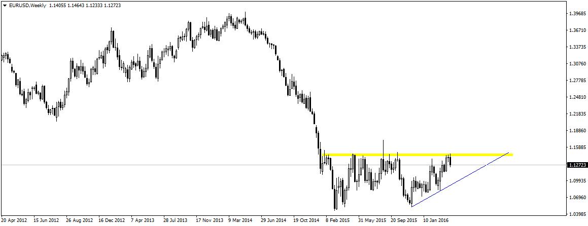 EUR/USD odbija się od długoterminowej strefy oporu. Czy czeka nas retest niebieskiej linii trendu?