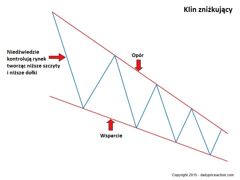 Falling-wedge-pattern-final