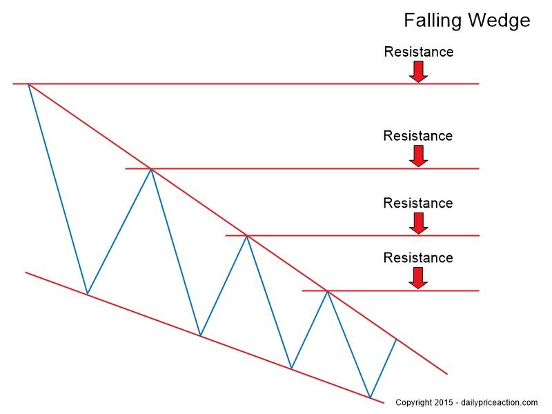 Key-resistance-levels