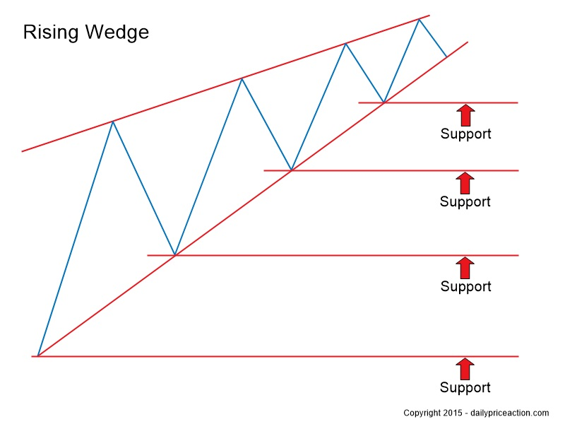 Key-support-levels