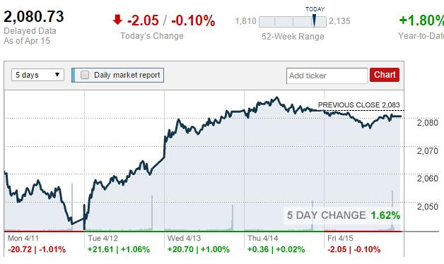 Podsumowanie tygodnia Indeks S&P500