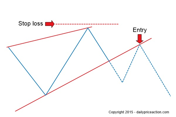 Stop-loss-placement-for-rising-wedge