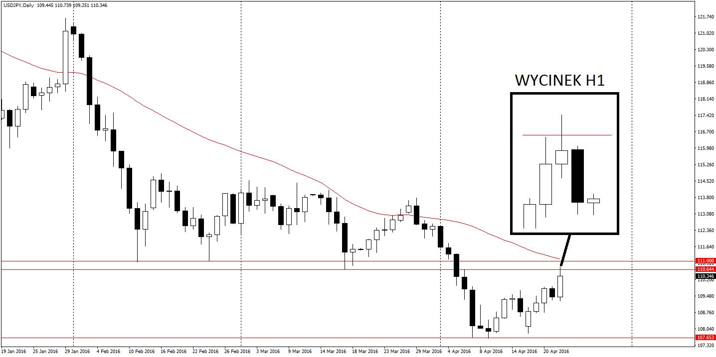 USD/JPY D1 -