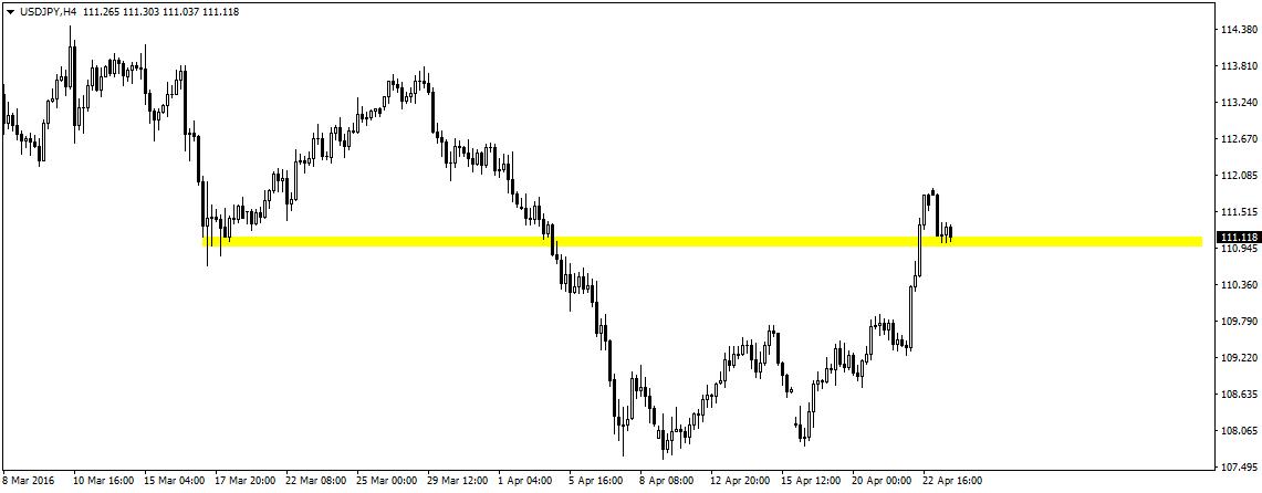 USD/JPY jak na razie utrzymuje się powyżej wsparcia w okolicy 111,00