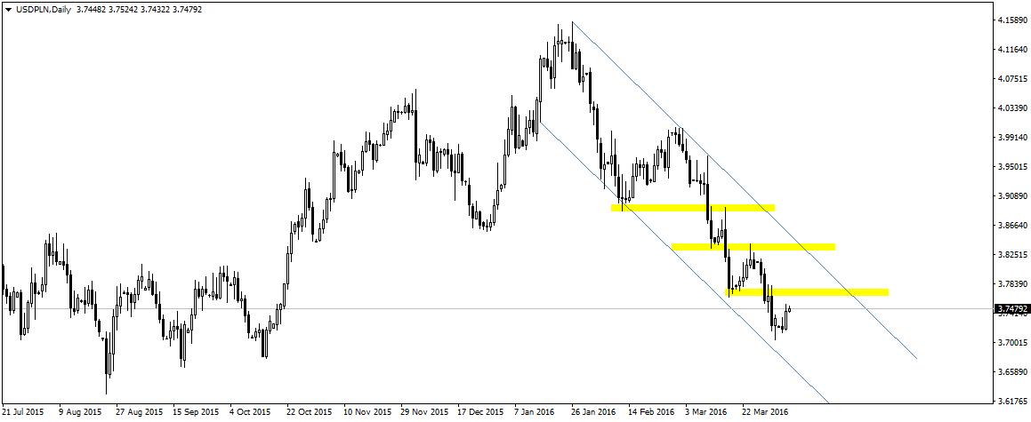 USD/PLN w stabilnym trendzie spadkowym