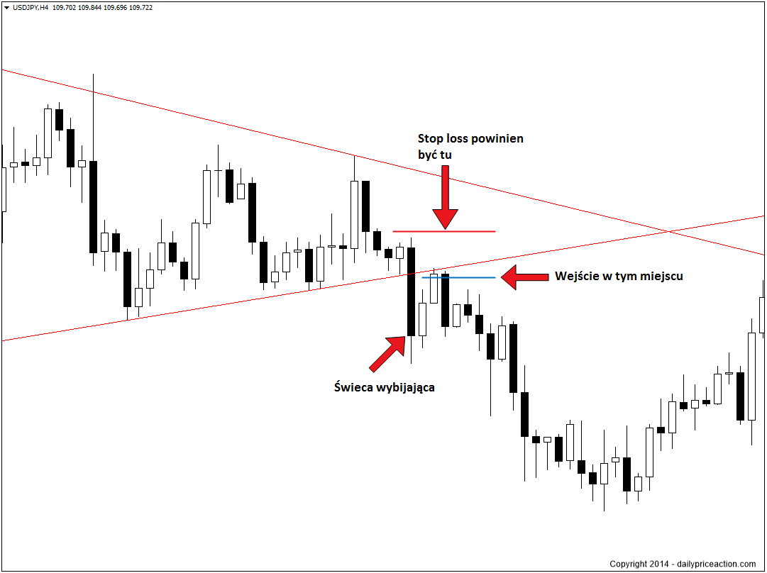 breakout-trading-strategy-entry