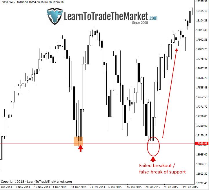 Na wykresie indeksu Dow Jones widzimy jasno, że wybicie nie doszło do skutku i poziom wsparcia niedaleko 17060 został obroniony
