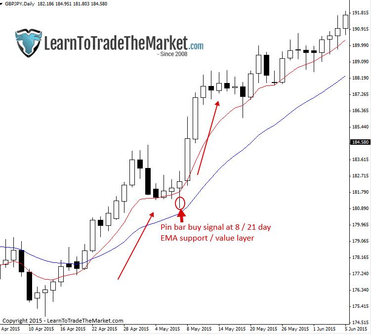 Trend wzrostowy już istniał kiedy doszło do cofnięcia, do dynamicznego oporu tworzonego przez kanał EMA 8/21