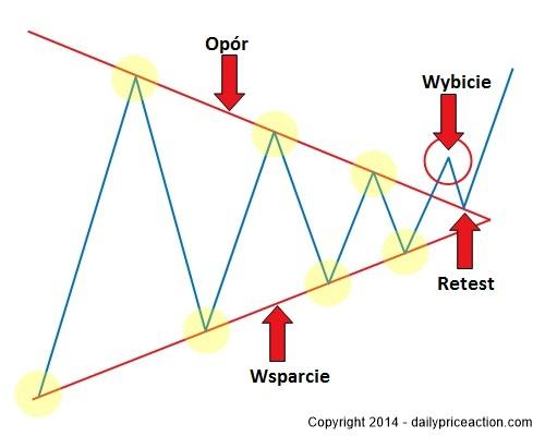 forex-breakout-pattern