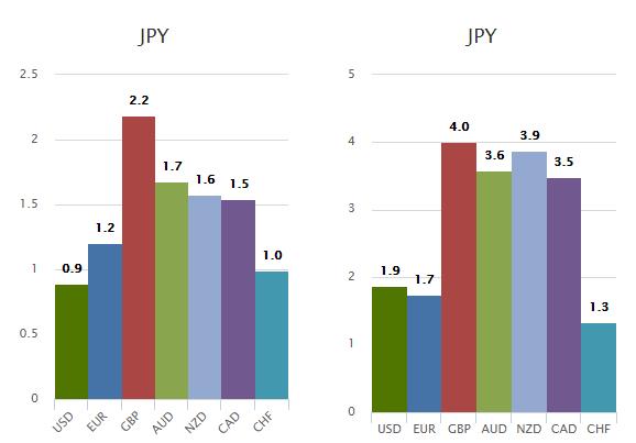 Z lewej strony zmiana wartości w stosunku do sesji wtorkowej, z prawej w stosunku do ostatnich 5 dni handlowych. W odniesieniu do pozostałych głównych walut
