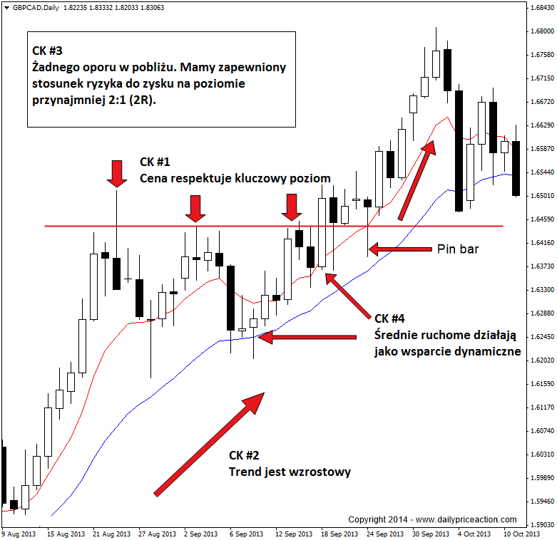 price-action-and-confluence
