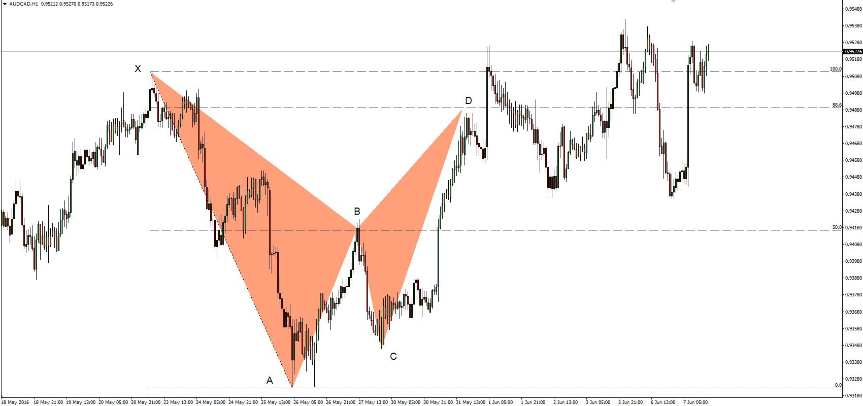 Trading harmoniczny, wykres AUDCAD dla interwału H1.