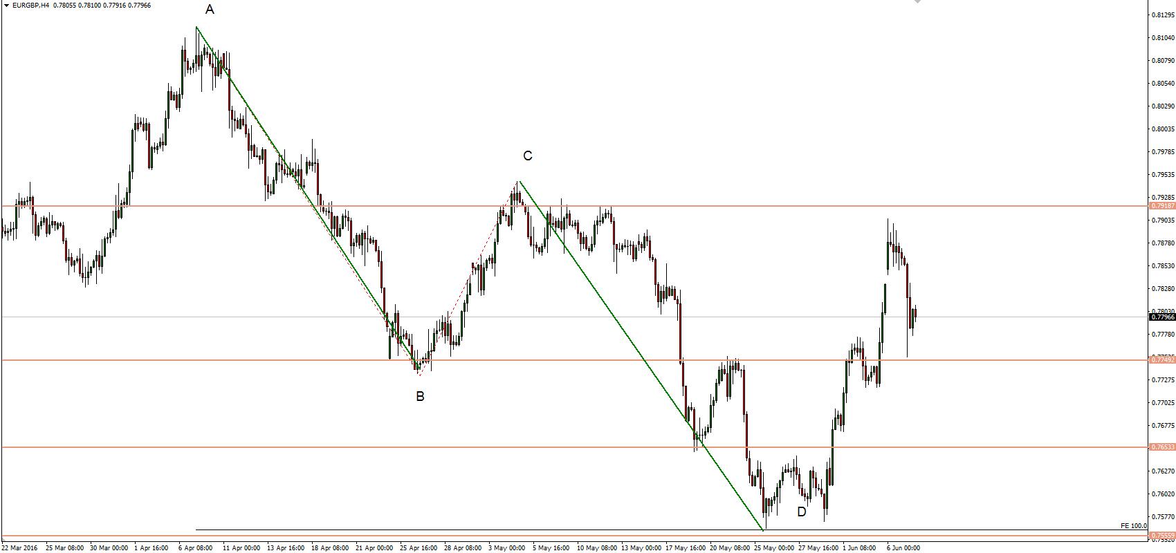 Trading harmoniczny, wykres EURGBP dla interwału H4.