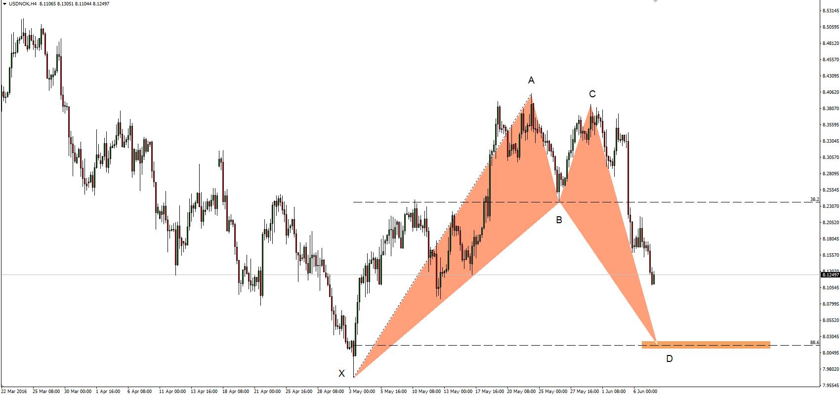 Trading harmoniczny, wykres USDNOK dla interwału H4.
